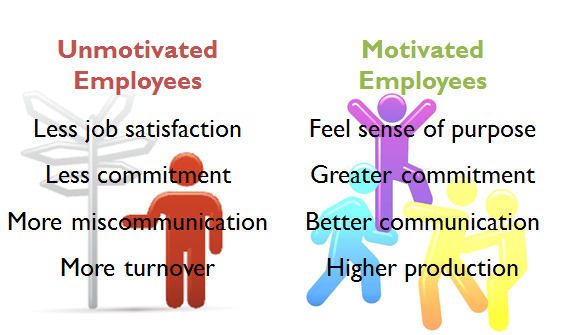 motivation and the workplace essay